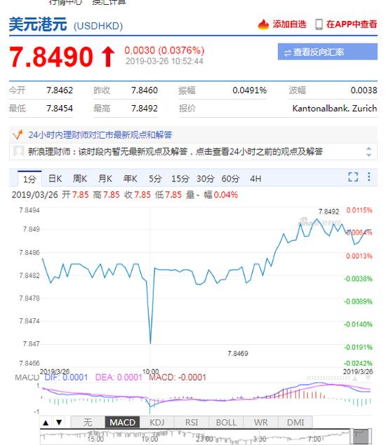 港元兑美元延续跌势 再次接近弱方兑换保证水平