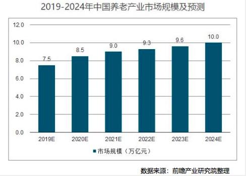 (图:养老市场预测)