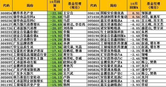 2019股票基金排行_财经