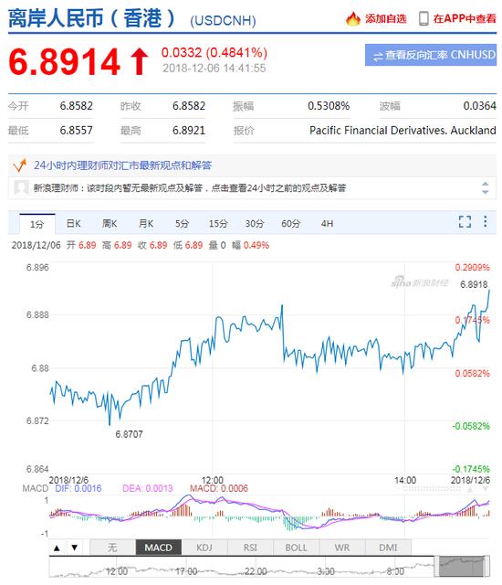 美元指数快速拉升 离岸人民币贬值跌破6.89关口,外汇理财平台