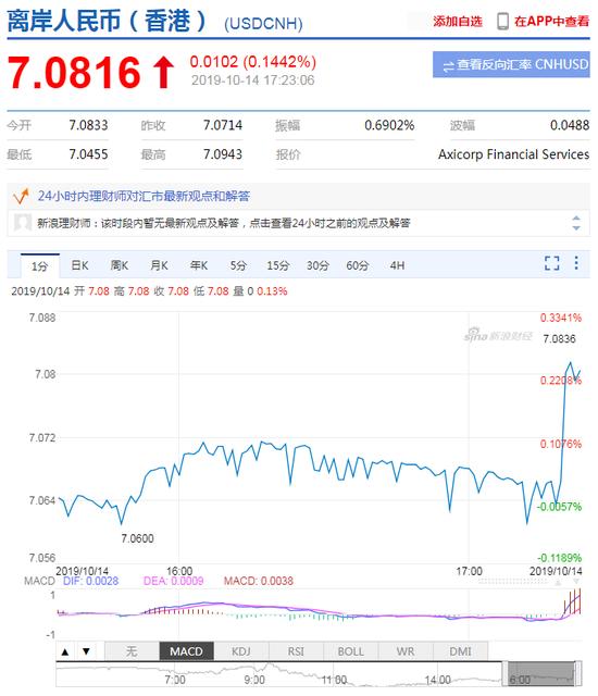 离岸人民币短线走弱现报7.0816 现货黄金短线拉升|监管评级