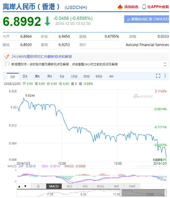 美元指数跌破97关口 在岸人民币升值收复6.91关口