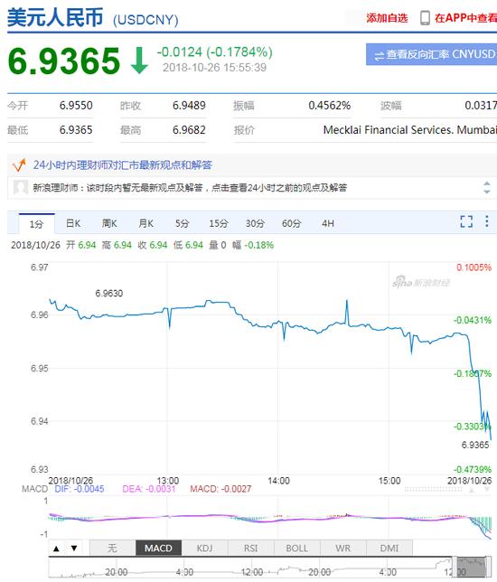 美元指数持续走弱 在岸人民币升值收复6.94关口-gmt外汇交易平台