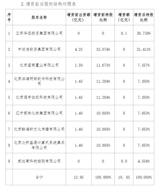安心财险拟增资7亿元:江苏华远出资6.1亿 持股30.730%