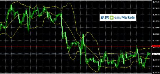 易信:美股反弹缓解了市场对美元流动性需求 利空美元
