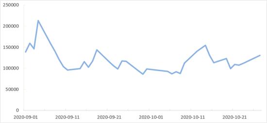 图 2香港股市大市成交总额 数据来源:Wind