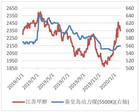 中原期货:受市场悲观情绪影响 甲醇节后大幅下跌