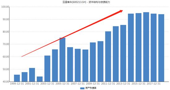 亚星客车上市以来资产负债率变化