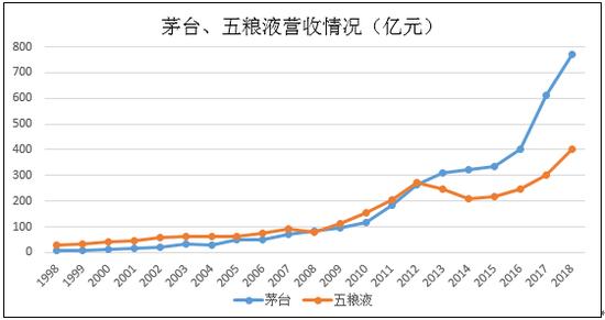 白酒寻访:贵州茅台渠道大变局背后的偶然与必然