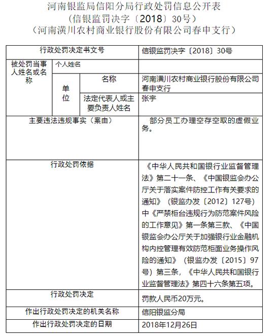 潢川农商行春申支行被罚20万:办理空存空取虚假业务