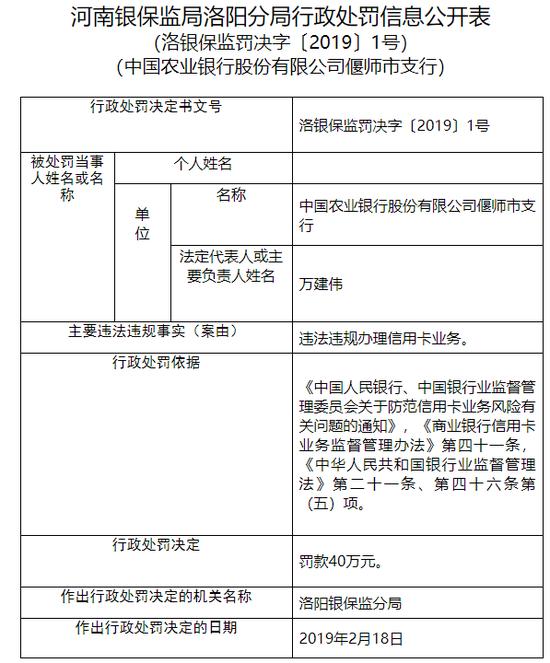 农行洛阳偃师支行违法违规办理信用卡业务 被罚40万