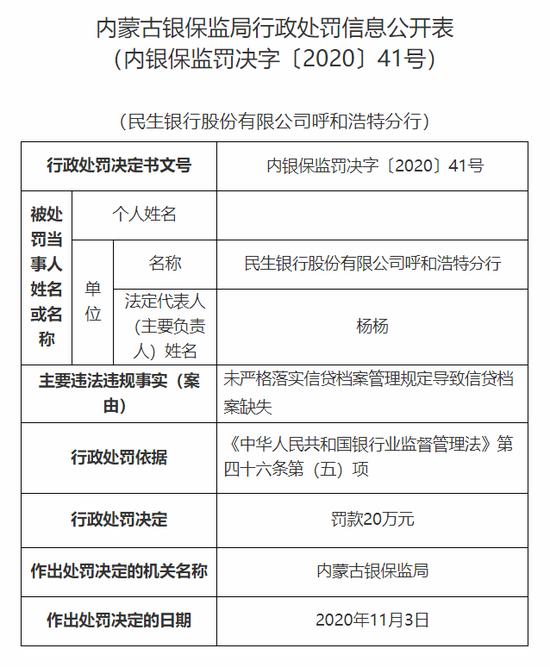 民生银行呼和浩特分行被罚20万:信贷档案缺失