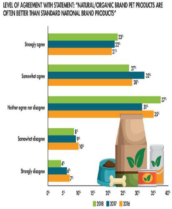 宠物主对于更好的饲料认同感增加金贤,来源:Packaged Facts