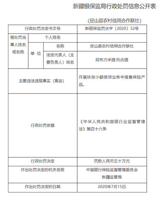皮山县农信联社被罚50万:扶贫小额信贷业务搭售保险