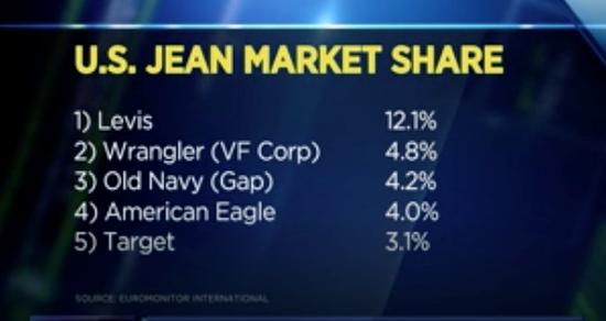(图:李维斯市场份额第一 来源:CNBC)