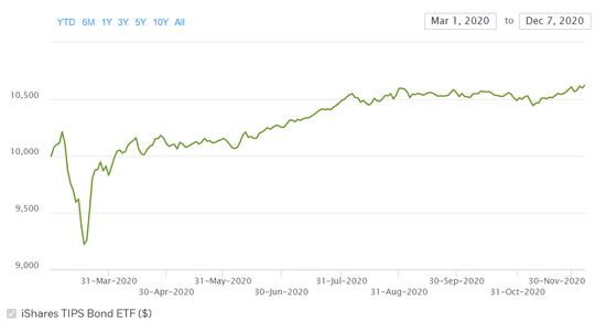 通胀将至再添佐证:美国通胀保值债券ETF获3月来最强资金流入