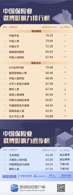 """最近""""中国保险业微博影响力排行榜""""榜单发布"""