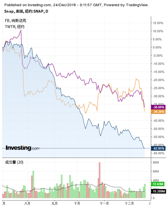 Snap与Facebook、推特股价走势对比