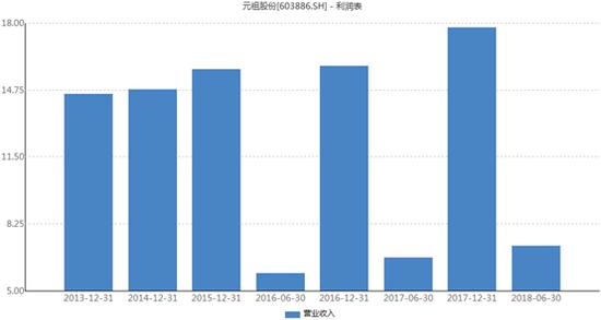 元祖股份高毛利低净利模式遭疑 预收与营收多年背离