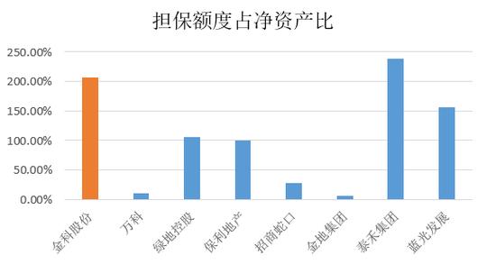 图注:截止三季度末,部分房地产企业担保额度占净资产比情况