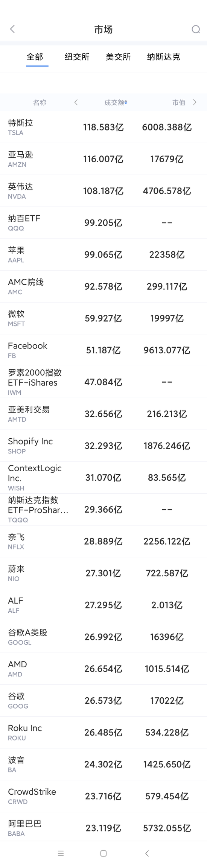 6月22日美股成交额最大20只股票 微软市值逼近2万亿美元