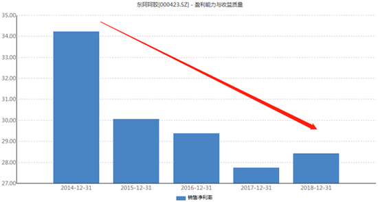 东阿阿胶近5年销售净利率