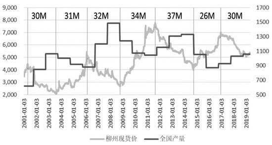 图为吾国食糖价格及产量震动