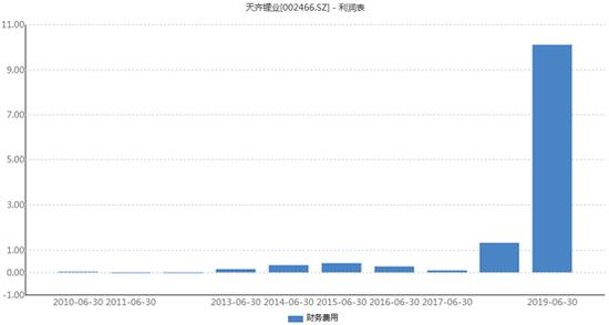 天齐锂业259亿并购后遗症:净利降9成 四年还本240亿