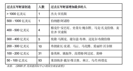 贝佐斯离婚后照样称霸富豪榜,其前妻拿下第22位-上海奕博投资致力于企业的私募基金牌照申请代办和产品备案以及托管