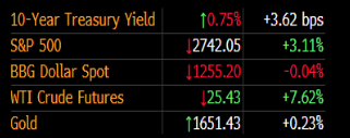 FOMC会议纪要发表后