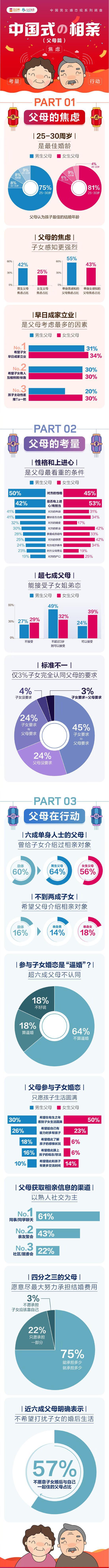 报告:25-30岁是父母眼中子女最佳婚龄 七成父母接受子女