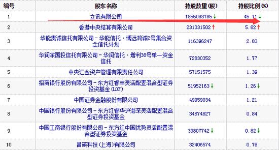 图:2019q1立讯精密十大流通股东