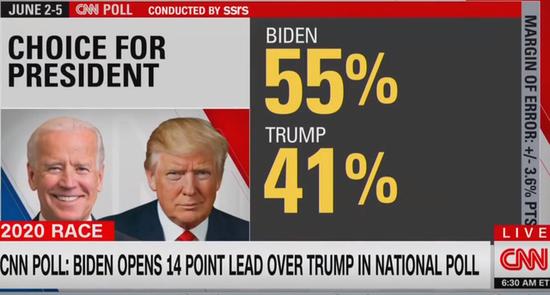 CNN的最新一项民调表现,拜登以14个百分点的大比分领先特朗普
