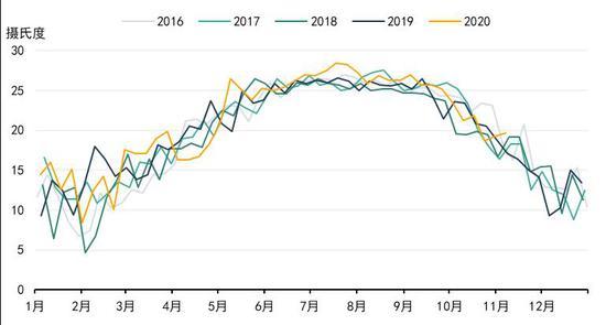 前海期货:LPG期货价格下跌 减仓