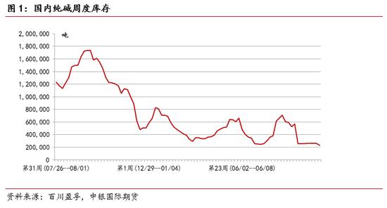 中银国际期货:纯碱期货探底回升 建议逢回调做多