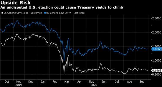 美国大选如果顺利进行反而是债市面临的最大风险