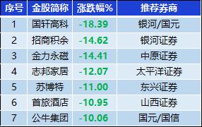 表:跌幅超10%金股一览