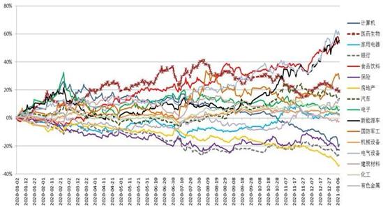 九泰基金:关注业绩增长确定性高的板块和个股