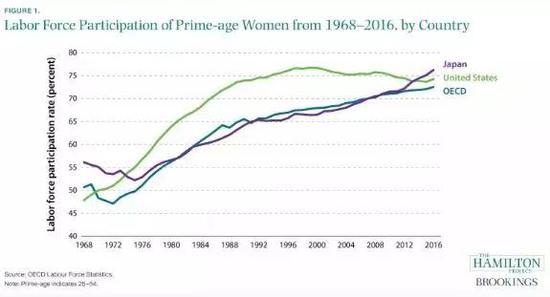 来源:JayShambaugh,RyanNunn,BeccaPortman,Lessonsfromtheriseofwomen'slaborforceparticipationinJapan,Brookings.