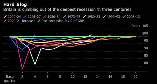 英国秋季裁员数量或高达45万 是上一次经济衰退高峰时的两倍