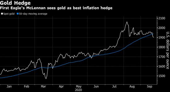 美联储通胀新政在一些角落掀起了浪花
