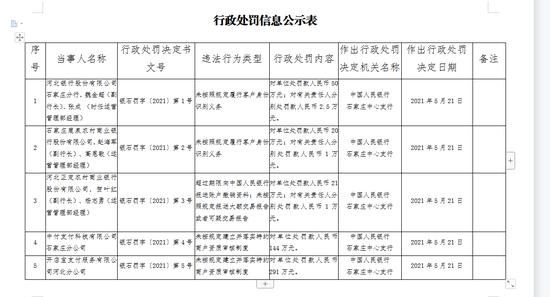 河北银行石家庄分行被罚50万:未按照规定履行客户身份识别义务
