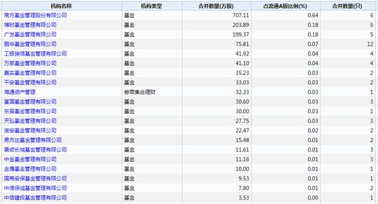 二季度末持有人民网机构top20 数据来源:wind