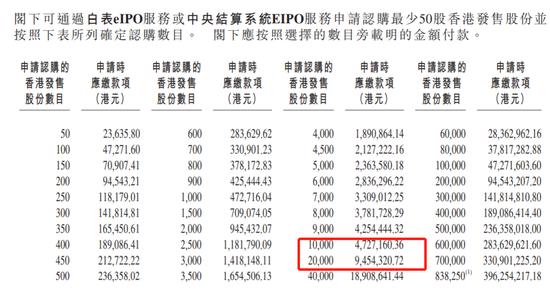 百胜中国孖展遇冷:最高价较美股溢价6.88% 5大问题待解