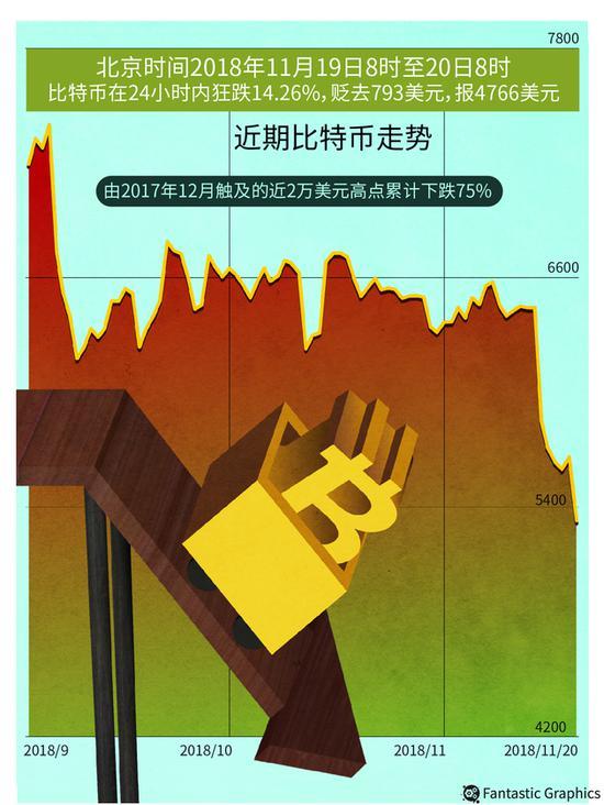 ▲跌跌不休!比特币一度跌破5000美元创13个月新低 东方IC图