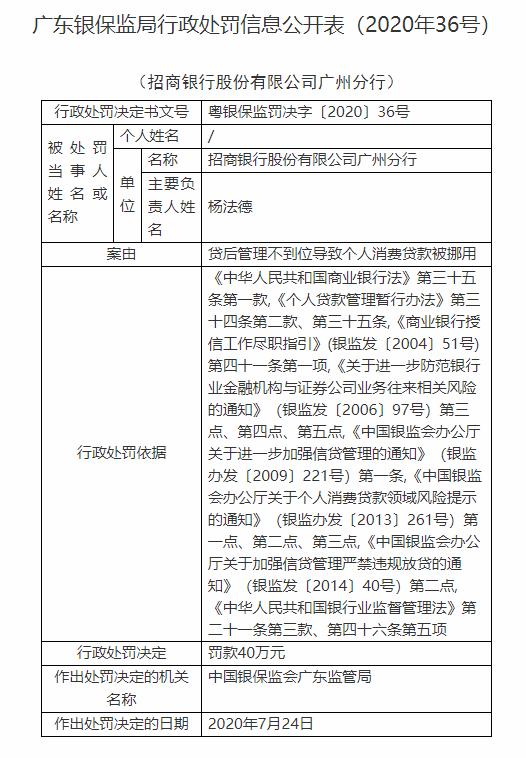 招商银行广州分行被罚40万:贷后管理不到位