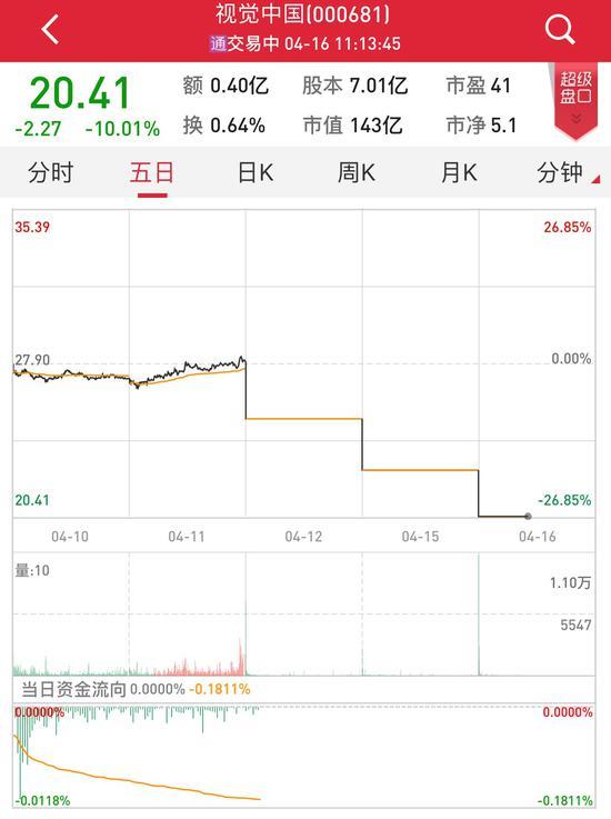 """视觉雷火电竞网址再度跌停 超37亿元被""""黑洞""""吸走"""