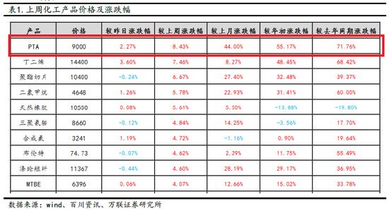 化工产品中PTA价格涨幅居首,较年初涨幅超55%,较去年同期涨幅超70%。
