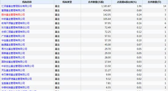 持有片仔癀的机构投资者TOP20 数据日期:截至2019年6月30日