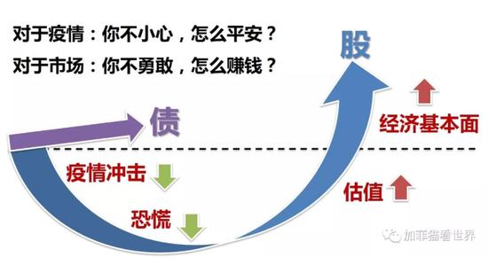 """""""汇安基金:悲观者正确乐观者成功 不勇敢怎么赚钱?"""